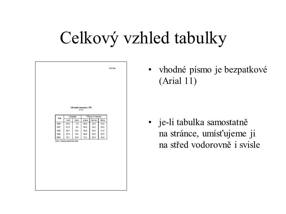 Celkový vzhled tabulky