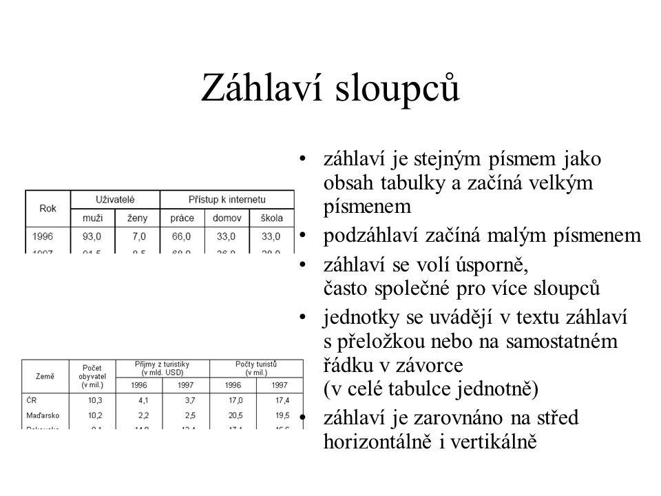 Záhlaví sloupců záhlaví je stejným písmem jako obsah tabulky a začíná velkým písmenem. podzáhlaví začíná malým písmenem.
