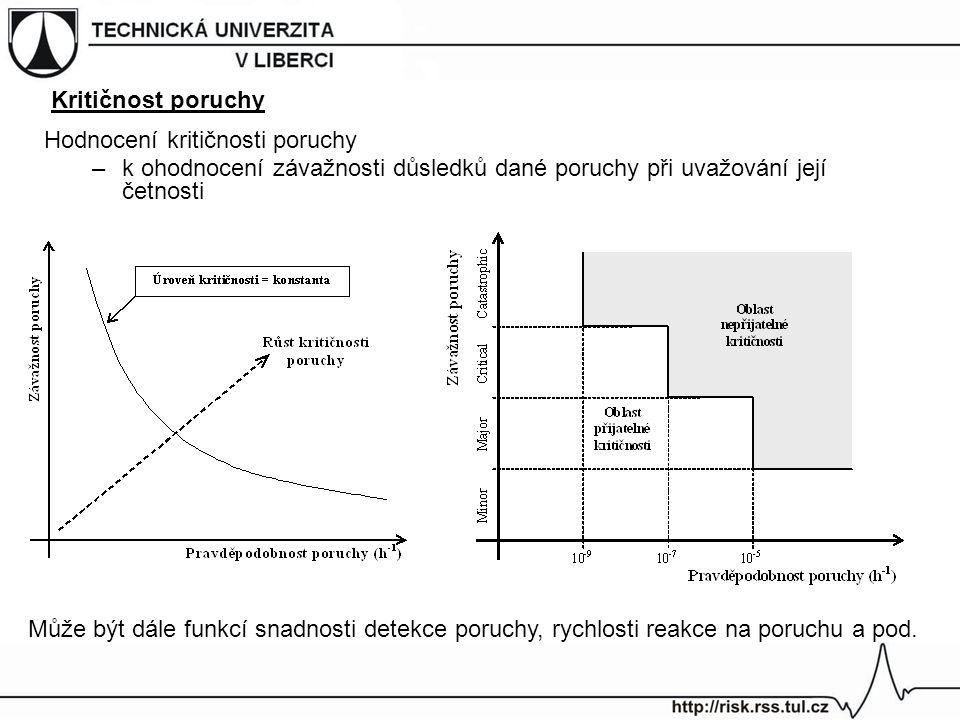 Kritičnost poruchy Hodnocení kritičnosti poruchy. k ohodnocení závažnosti důsledků dané poruchy při uvažování její četnosti.
