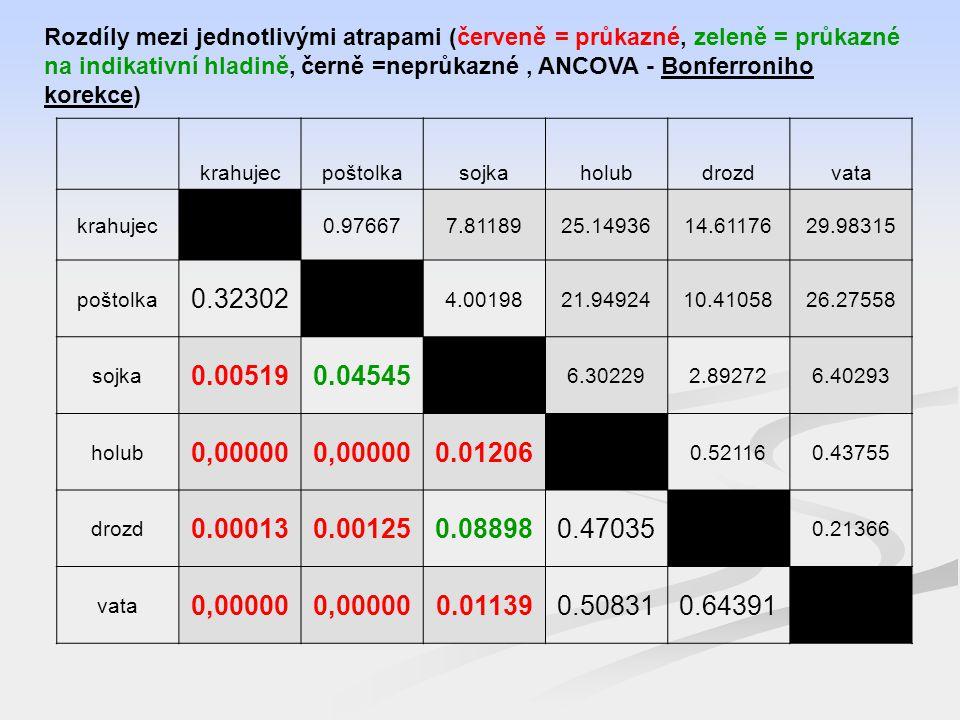 Rozdíly mezi jednotlivými atrapami (červeně = průkazné, zeleně = průkazné na indikativní hladině, černě =neprůkazné , ANCOVA - Bonferroniho korekce)