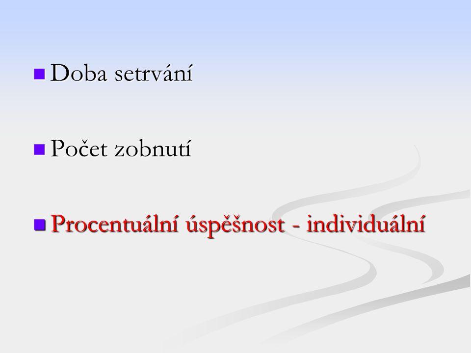 Doba setrvání Počet zobnutí Procentuální úspěšnost - individuální