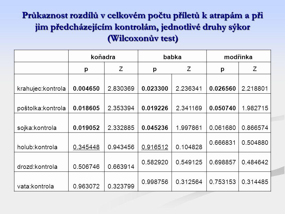 Průkaznost rozdílů v celkovém počtu příletů k atrapám a při jim předcházejícím kontrolám, jednotlivé druhy sýkor (Wilcoxonův test)