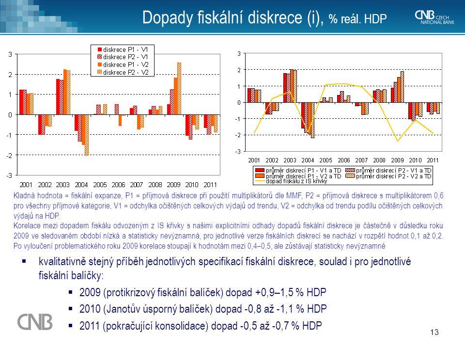 Dopady fiskální diskrece (i), % reál. HDP