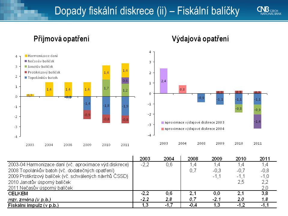 Dopady fiskální diskrece (ii) – Fiskální balíčky