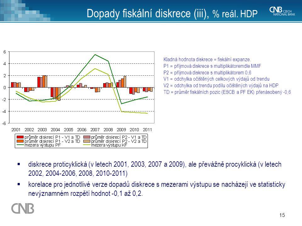 Dopady fiskální diskrece (iii), % reál. HDP
