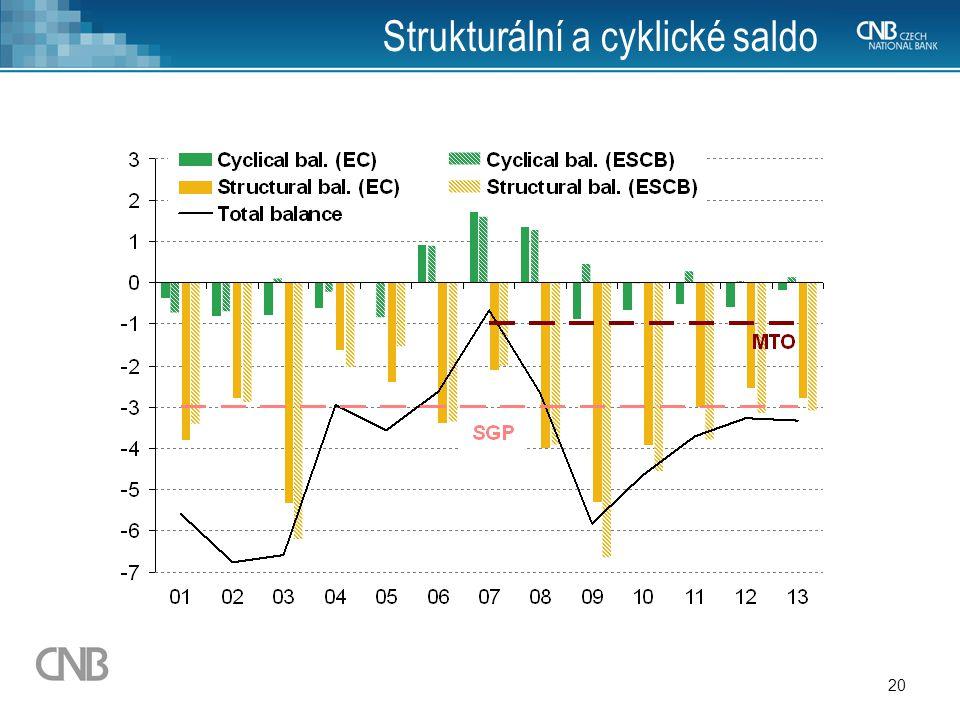 Strukturální a cyklické saldo