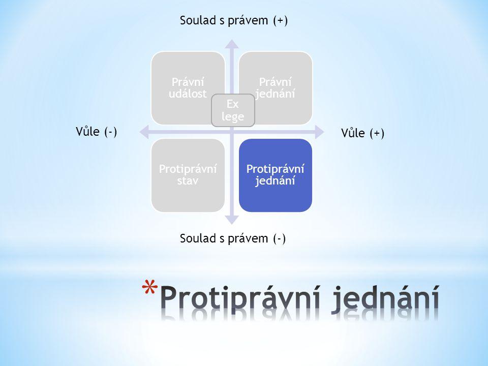 Protiprávní jednání Soulad s právem (+) Vůle (-) Vůle (+)