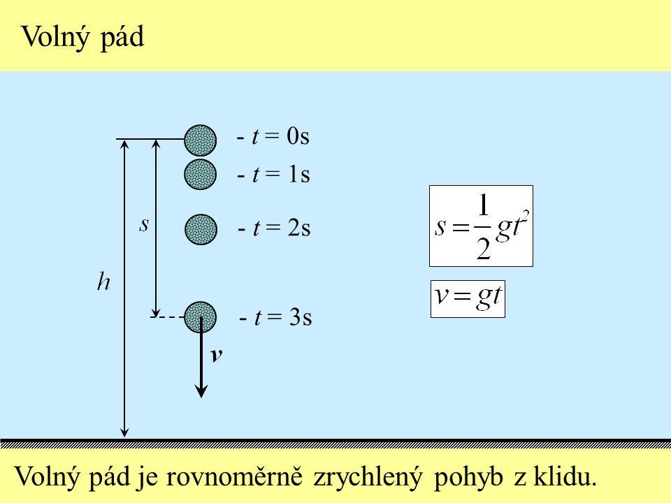 Volný pád Volný pád je rovnoměrně zrychlený pohyb z klidu. - t = 0s