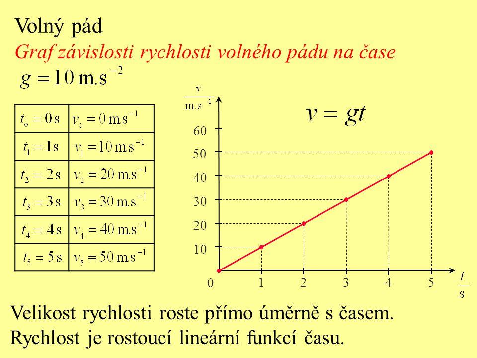 Volný pád Graf závislosti rychlosti volného pádu na čase