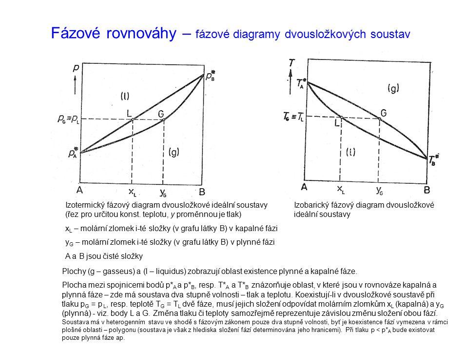 Fázové rovnováhy – fázové diagramy dvousložkových soustav