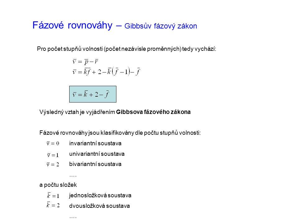 Fázové rovnováhy – Gibbsův fázový zákon