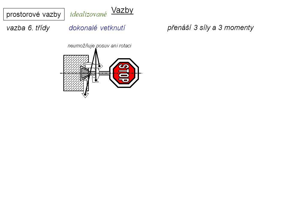 Vazby Dynamika I, 8. přednáška prostorové vazby idealizované