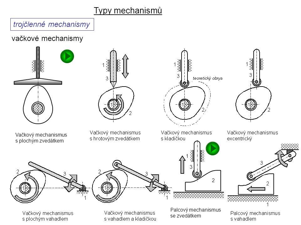 Typy mechanismů Dynamika I, 8. přednáška trojčlenné mechanismy