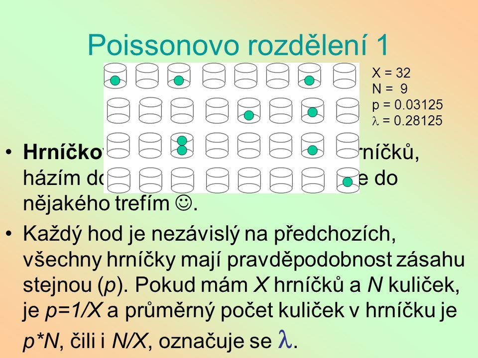 Poissonovo rozdělení 1 X = 32. N = 9. p = 0.03125. l = 0.28125.