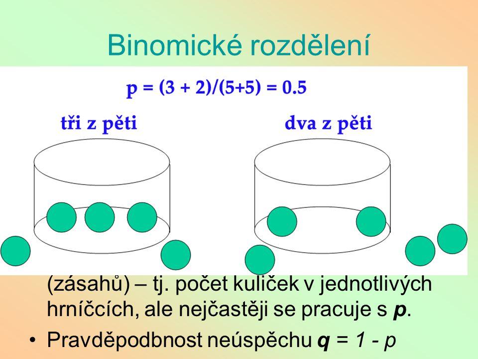 Binomické rozdělení Hrníčková metoda: mám mnoho hrníčků, do každého zvlášť házím n kuličkami (například 5), pokaždé se ale netrefím .