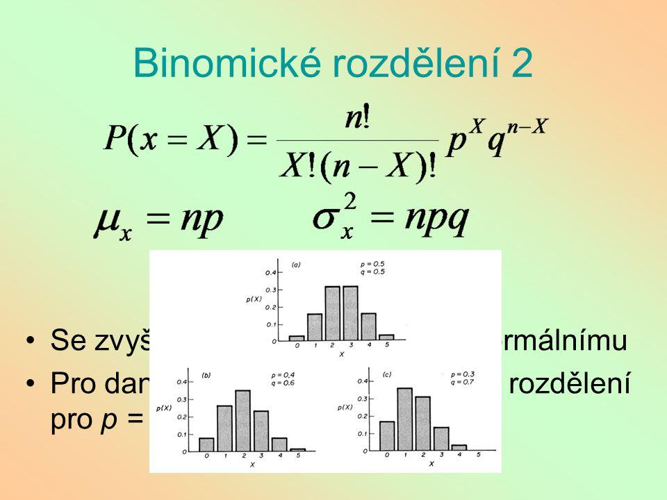 Binomické rozdělení 2 Se zvyšujícím se n se přibližuje normálnímu