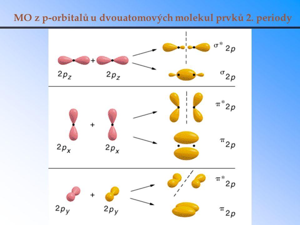 MO z p-orbitalů u dvouatomových molekul prvků 2. periody
