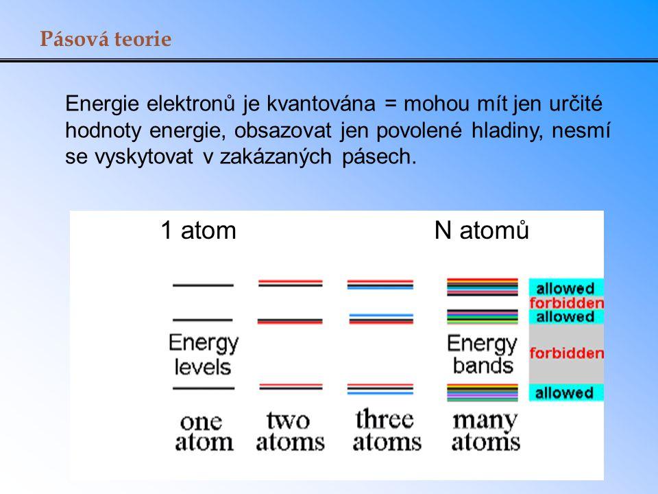 1 atom N atomů Pásová teorie