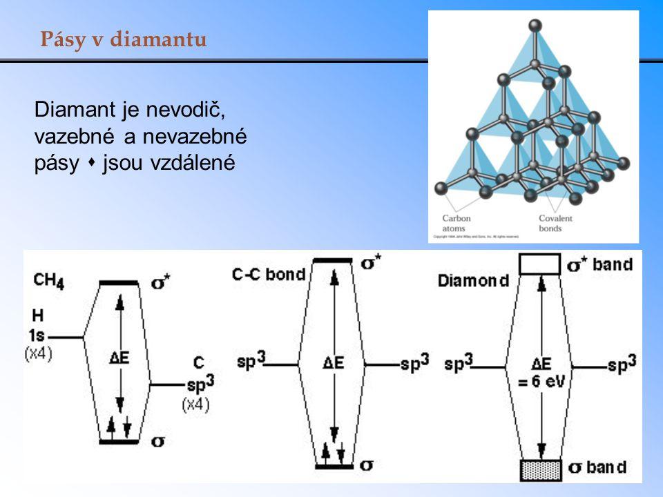 Pásy v diamantu Diamant je nevodič, vazebné a nevazebné pásy  jsou vzdálené