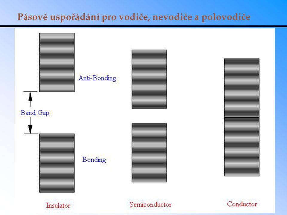 Pásové uspořádání pro vodiče, nevodiče a polovodiče