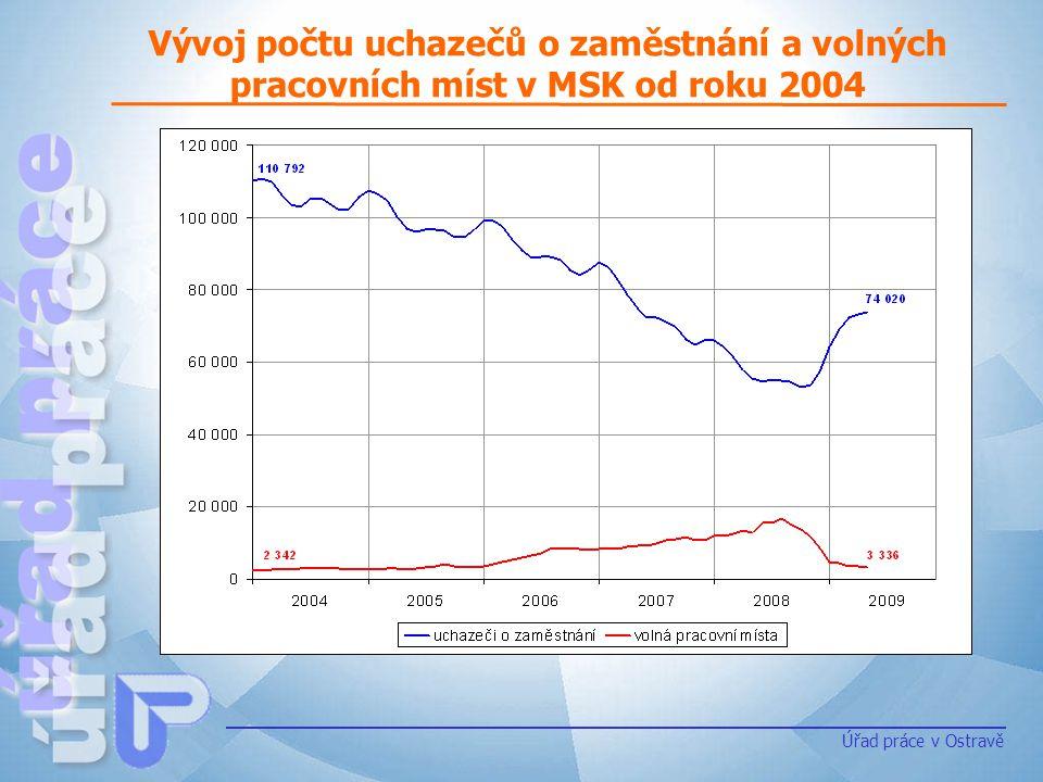 Vývoj počtu uchazečů o zaměstnání a volných pracovních míst v MSK od roku 2004