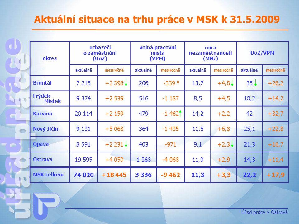 Aktuální situace na trhu práce v MSK k 31.5.2009
