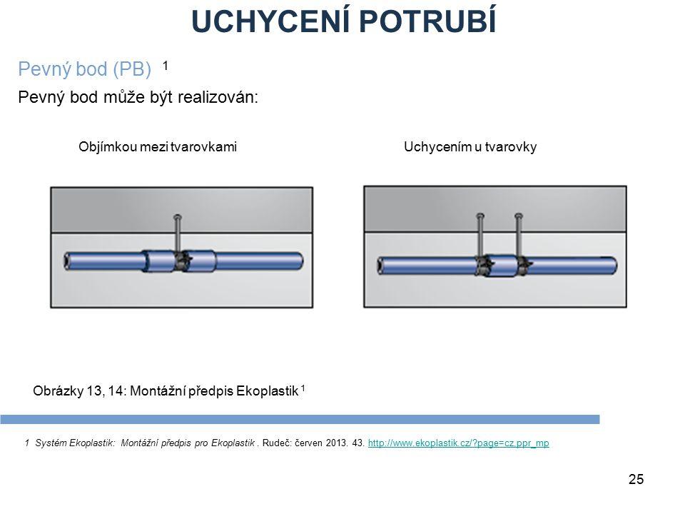 UCHYCENÍ POTRUBÍ Pevný bod (PB) 1 Pevný bod může být realizován: