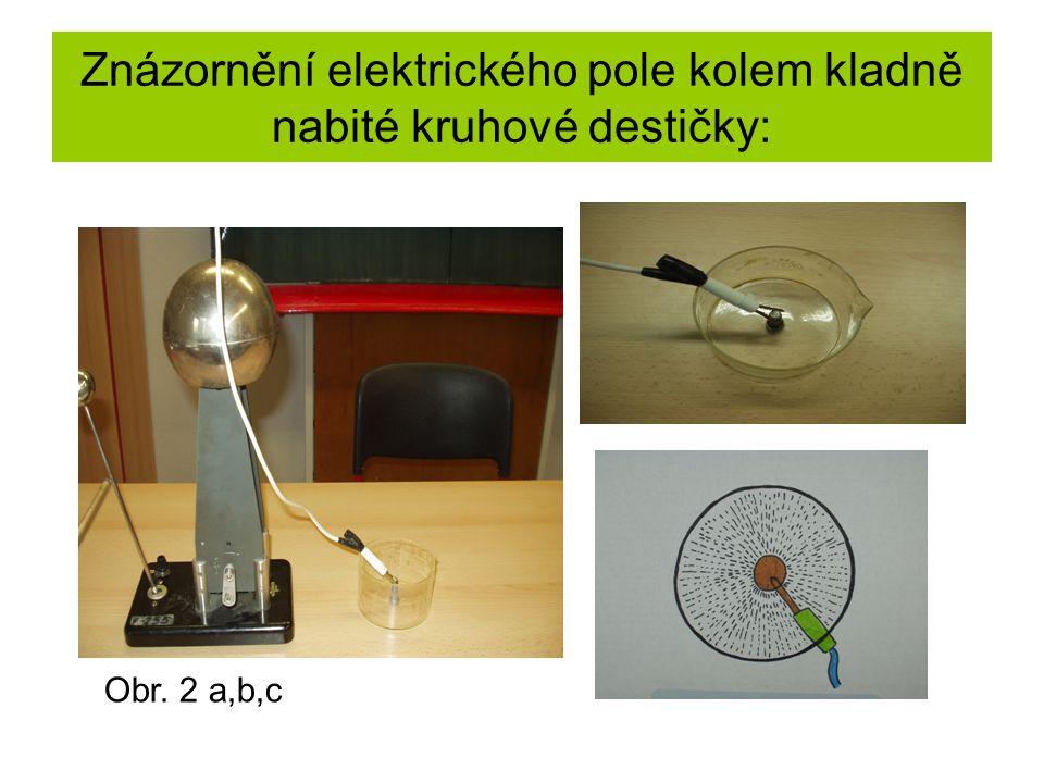 Znázornění elektrického pole kolem kladně nabité kruhové destičky: