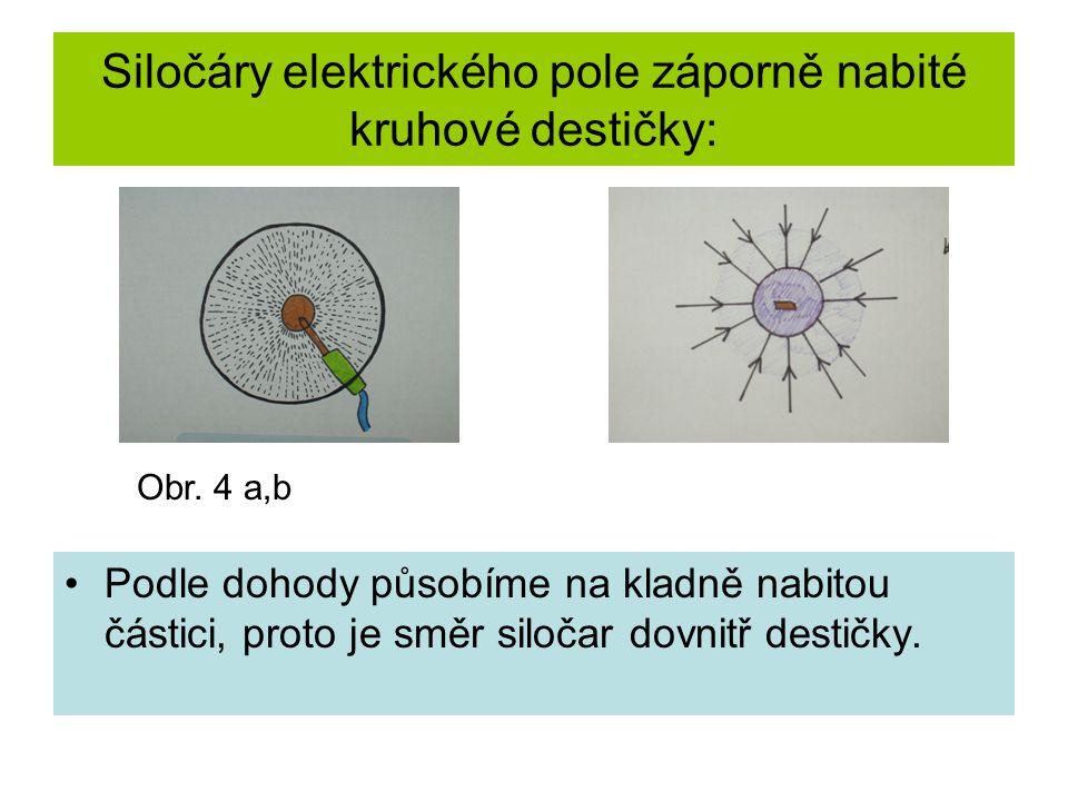 Siločáry elektrického pole záporně nabité kruhové destičky: