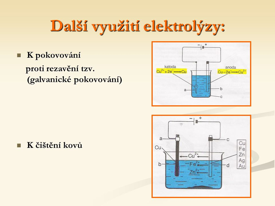 Další využití elektrolýzy: