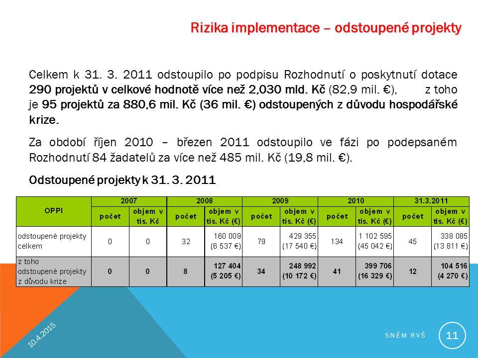 Rizika implementace – odstoupené projekty