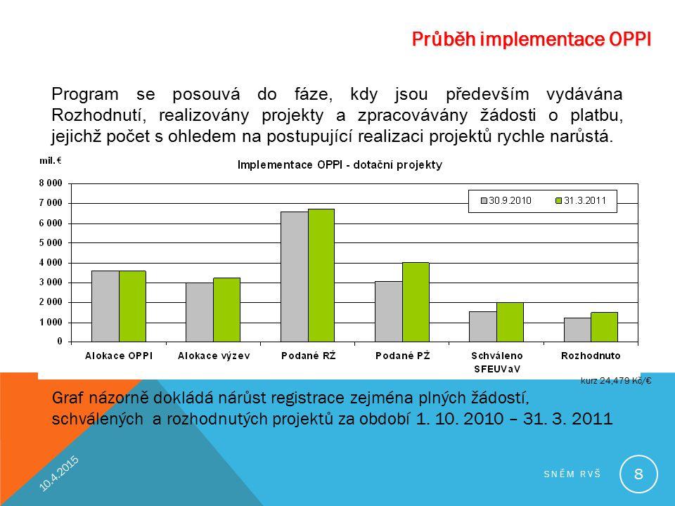 Průběh implementace OPPI