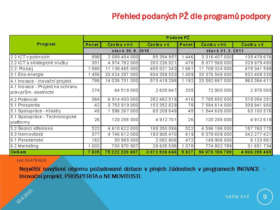 Přehled podaných PŽ dle programů podpory