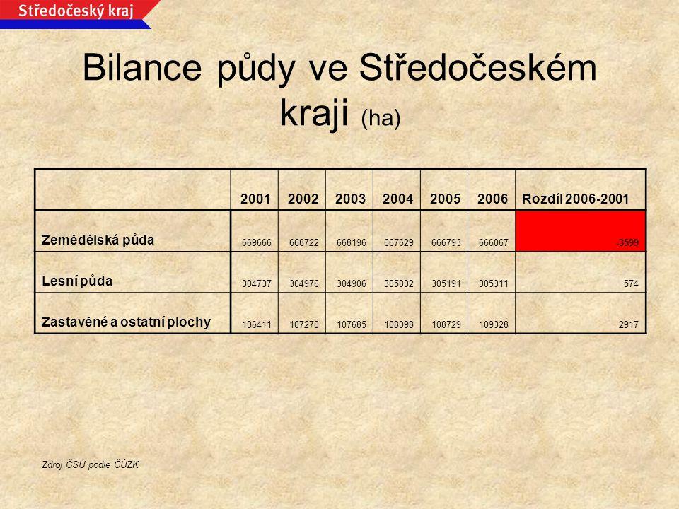 Bilance půdy ve Středočeském kraji (ha)