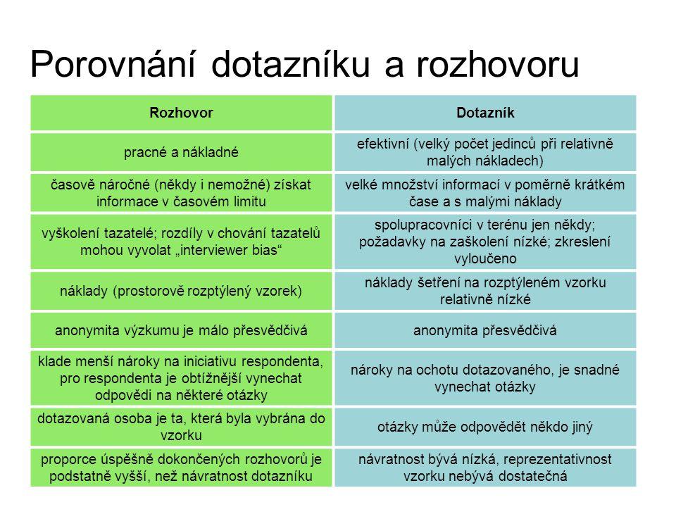 Porovnání dotazníku a rozhovoru