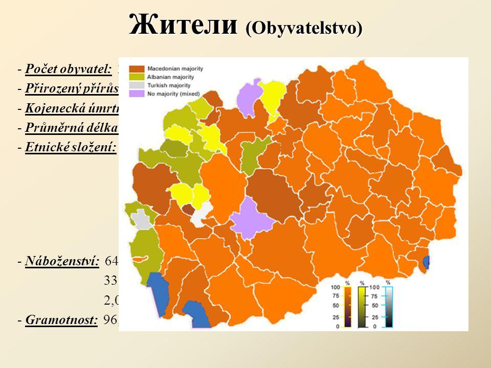 Жители (Obyvatelstvo)