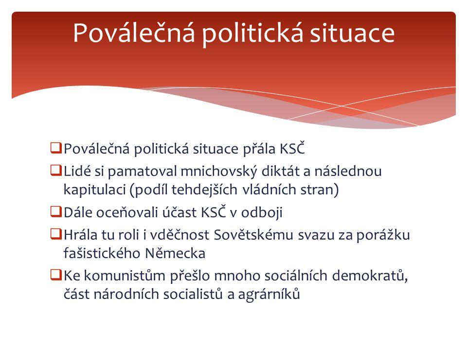 Poválečná politická situace