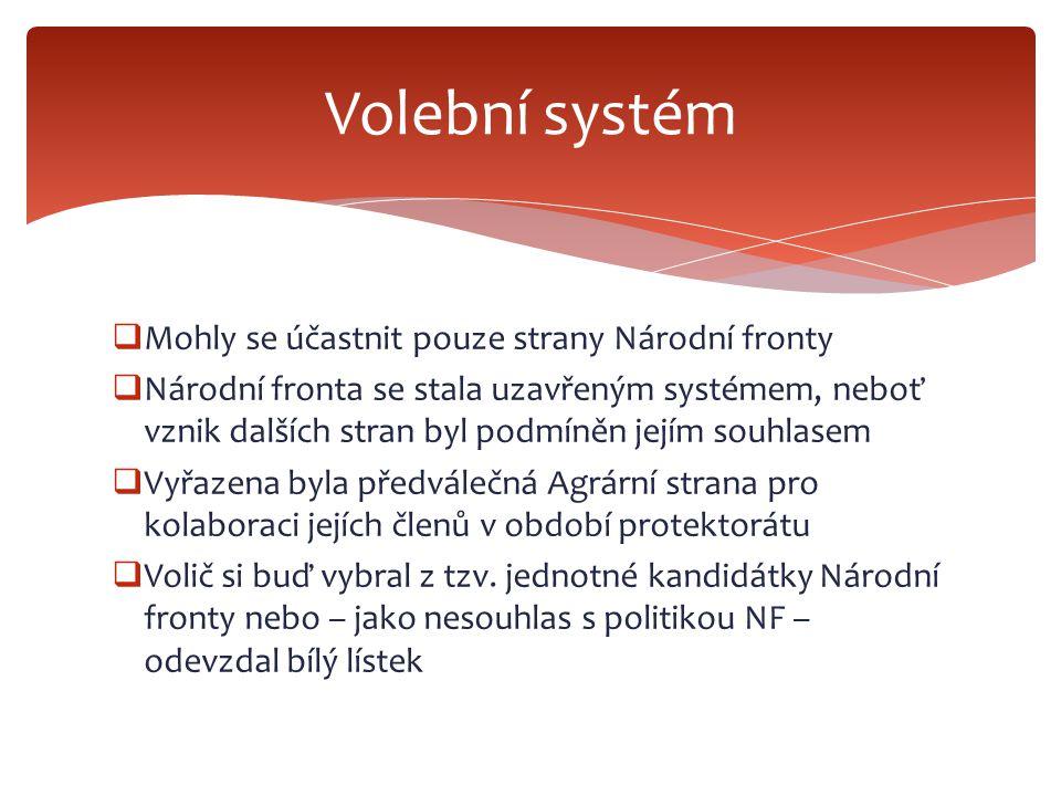 Volební systém Mohly se účastnit pouze strany Národní fronty