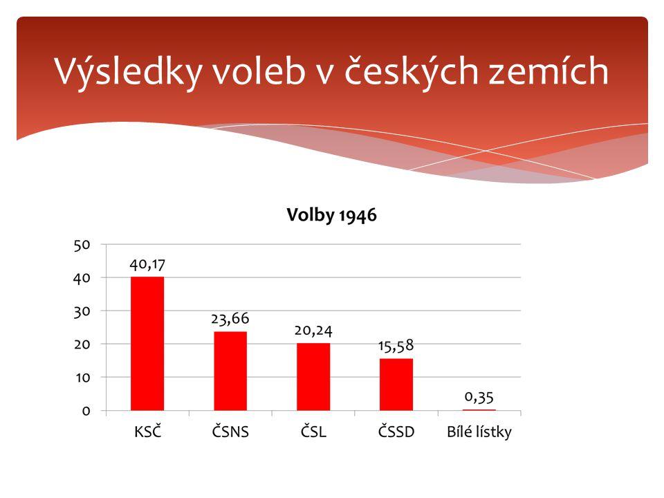 Výsledky voleb v českých zemích
