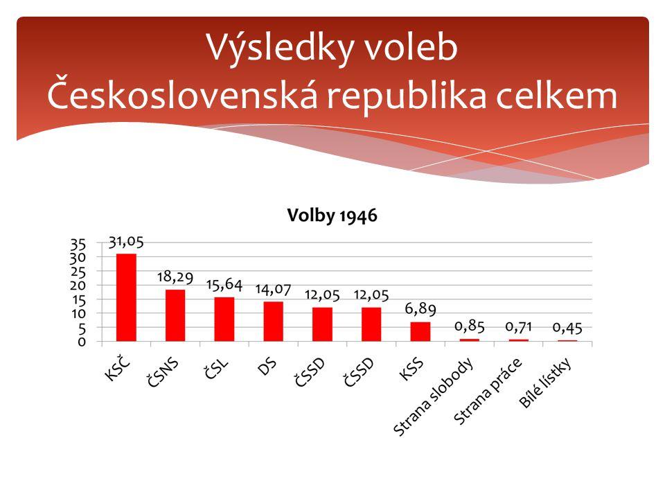 Výsledky voleb Československá republika celkem