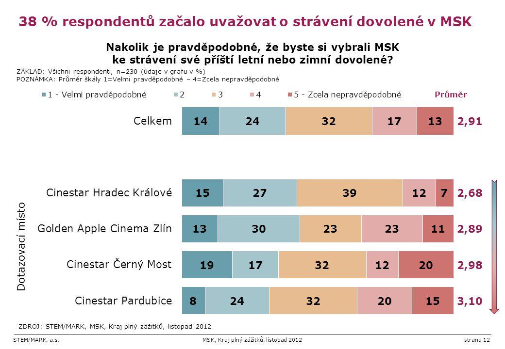 38 % respondentů začalo uvažovat o strávení dovolené v MSK