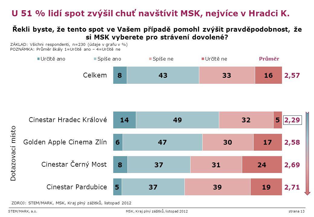 U 51 % lidí spot zvýšil chuť navštívit MSK, nejvíce v Hradci K.