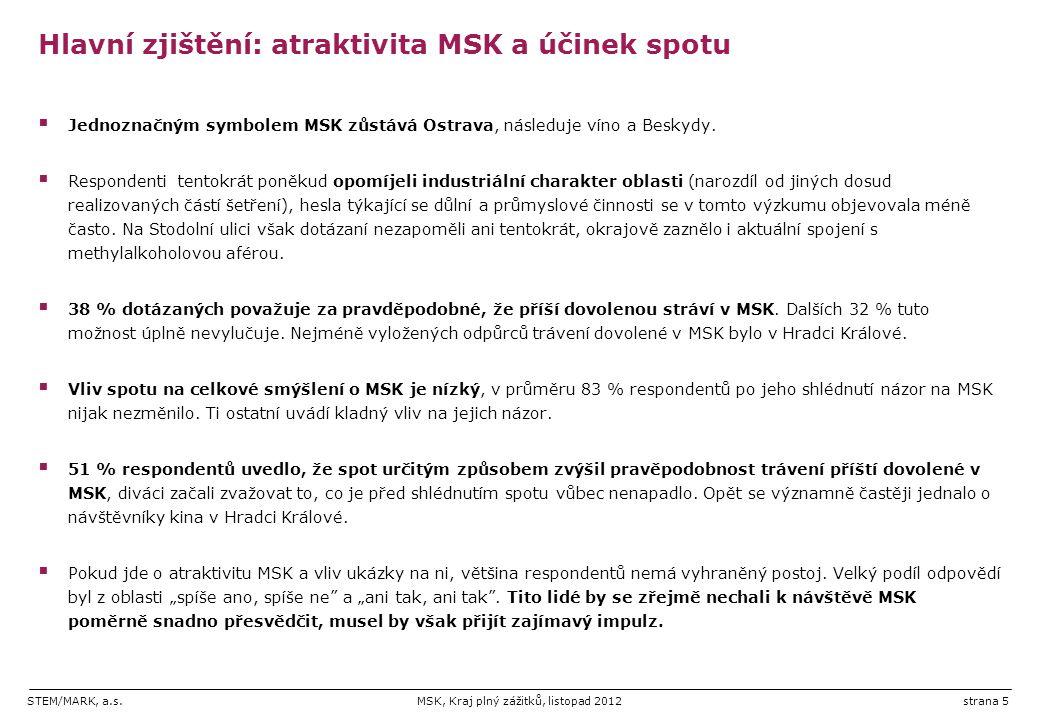 Hlavní zjištění: atraktivita MSK a účinek spotu