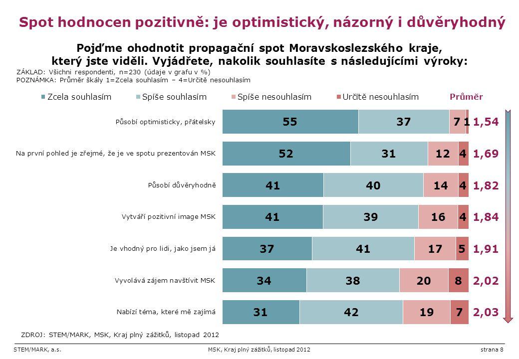 Spot hodnocen pozitivně: je optimistický, názorný i důvěryhodný