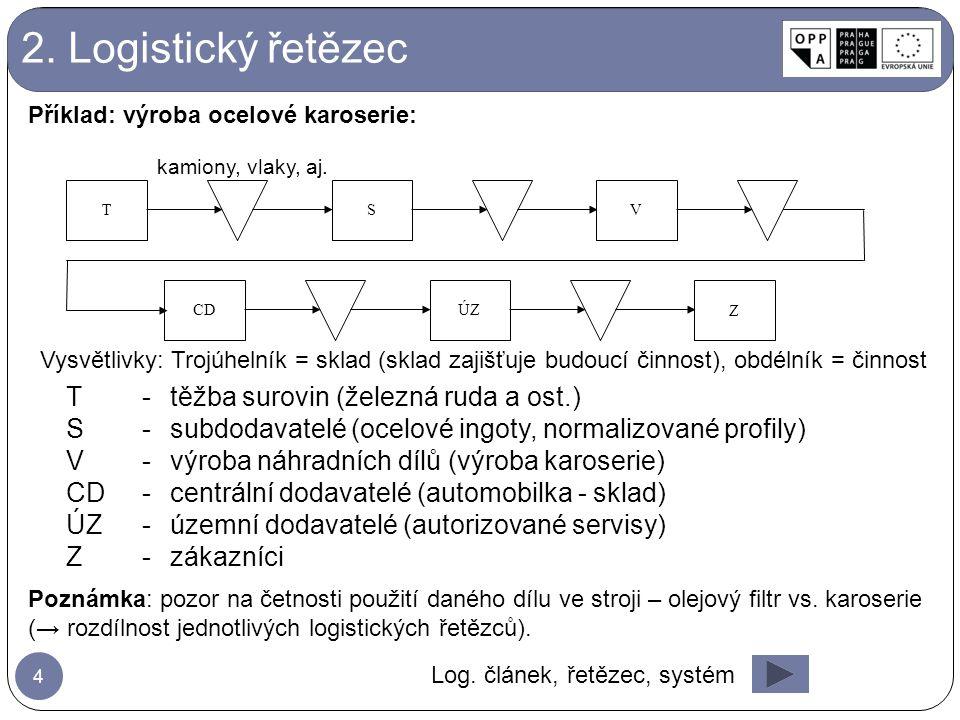 2. Logistický řetězec T - těžba surovin (železná ruda a ost.)