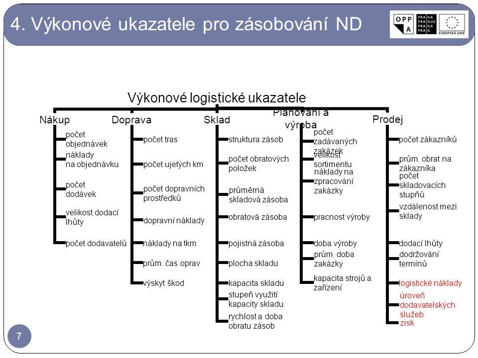 4. Výkonové ukazatele pro zásobování ND