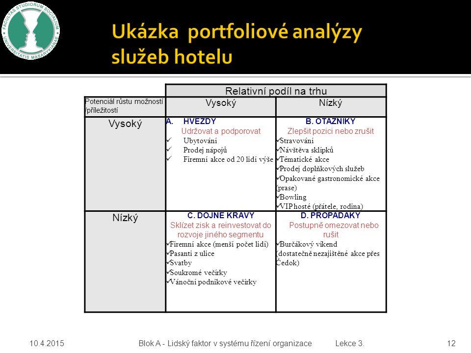 Ukázka portfoliové analýzy služeb hotelu