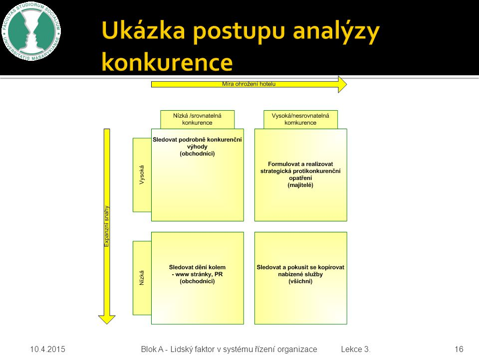 Ukázka postupu analýzy konkurence