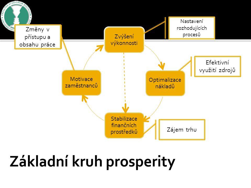 Základní kruh prosperity