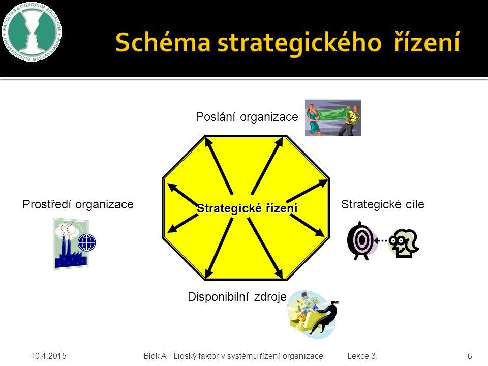 Schéma strategického řízení